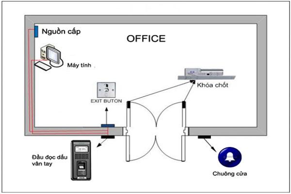 tính năng hoạt động của hệ thống kiểm soát cửa